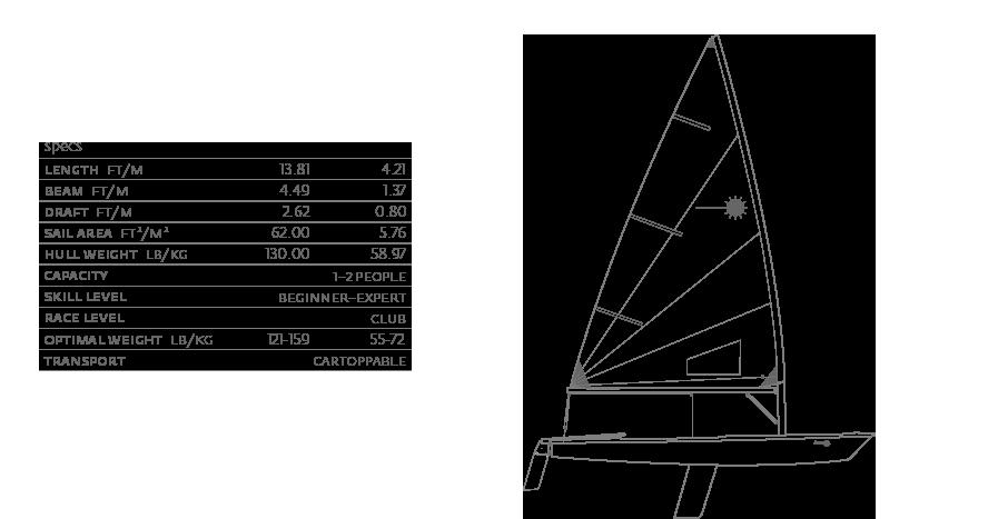 laser-radial-specs
